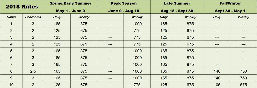2018-Rates